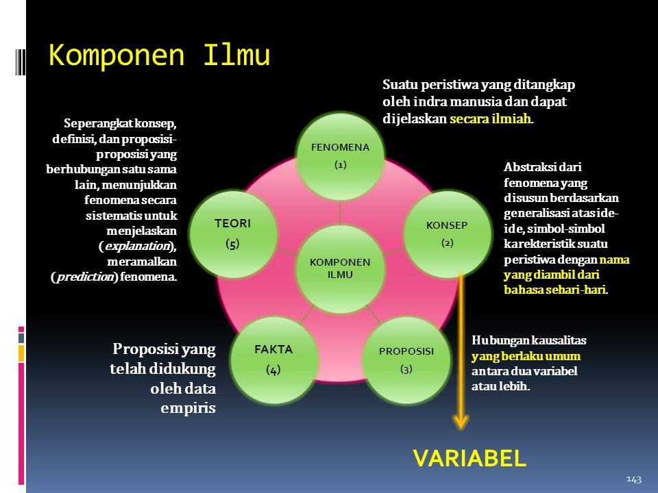 Komponen Ilmu Suatu peristiwa yang ditangkap oleh indra manusia dan dapat dijelaskan secara ilmiah.