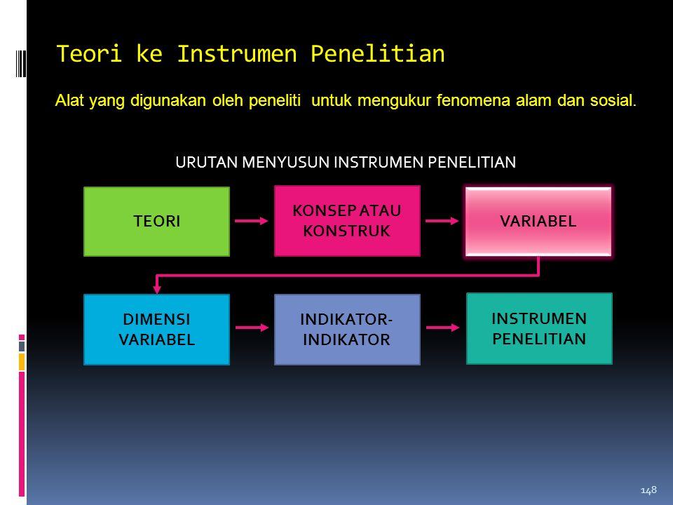 VARIABEL Macam-macam Variabel:  Variabel tergantung/terikat  Variabel bebas  Variabel moderator  Variabel antara  Variabel laten dan manifest  V