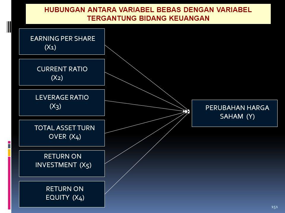 Independent variable NILAI TUKAR (X2) Dependet Variable HUBUNGAN ANTARA VARIABEL BEBAS DENGAN VARIABEL TERGANTUNG BIDANG EKONOMI PERTUMBUHAN EKONOMI (