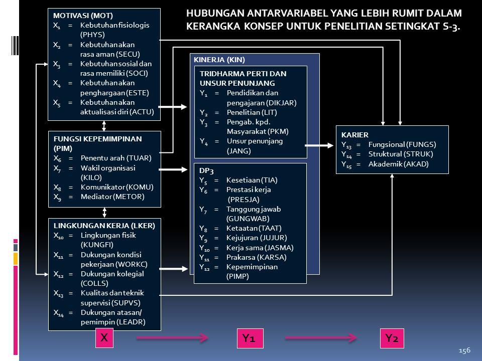 VARIABEL ENDOGEN: variabel yang dipengaruhi oleh variabel lain, sedangkan VARIABEL EKSOGEN adalah variabel yang memengaruhi variabel lain. 155 Cara Pe