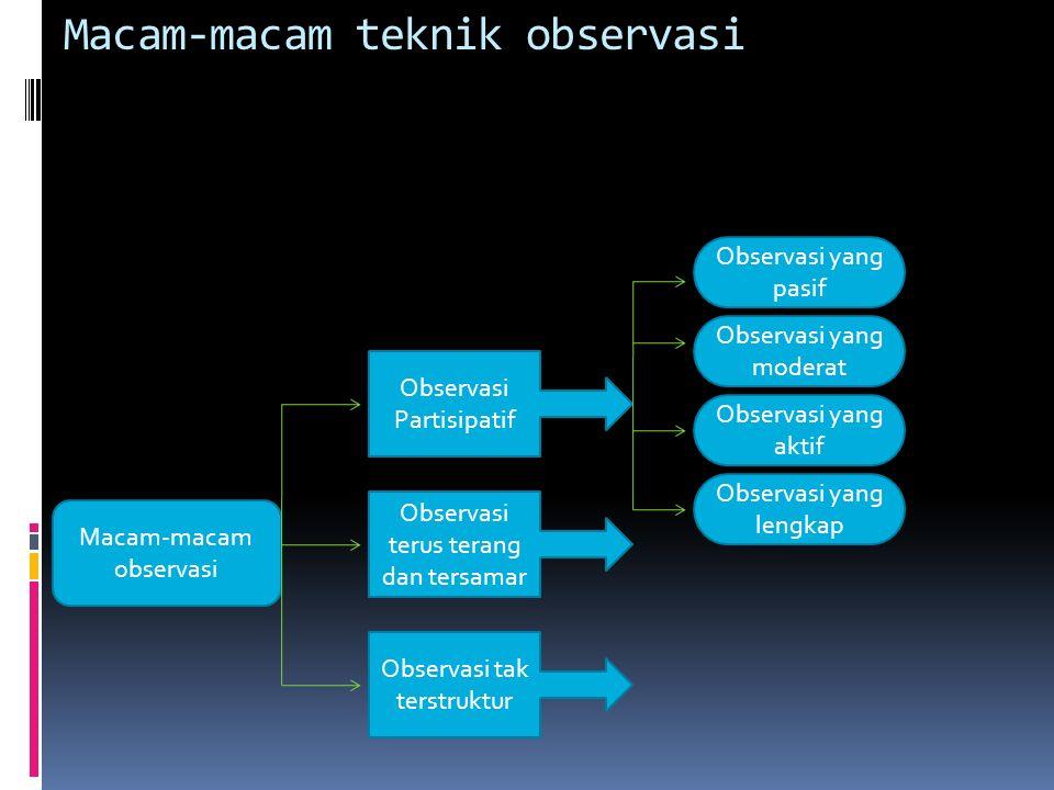 Gambar 12.1 Macam-macam Teknik Pengumpulan Data Observasi Wawancara Dokumentasi Triangulasi/Gabungan Macam teknik pengumpulan data