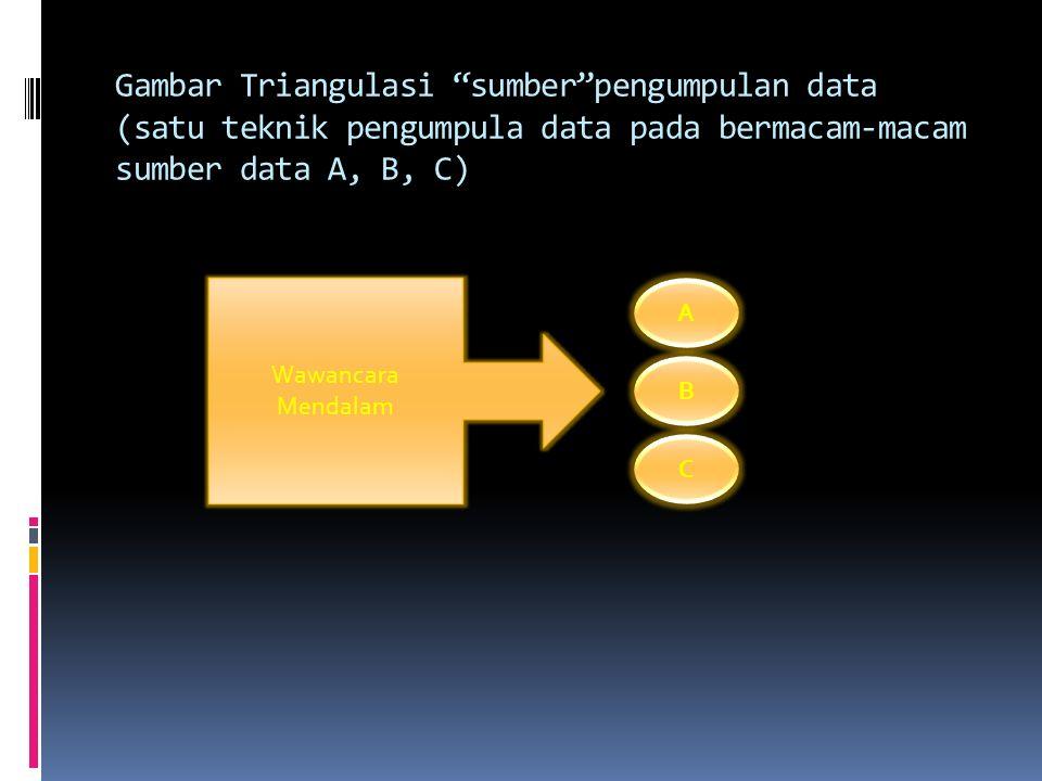 """Gambar Triangulasi """"teknik"""" pengumpulan data (bermacam-macam cara pada sumber yang sama) Observasi Partisipatif Wawancara Mendalam Dokumentasi Sumber"""