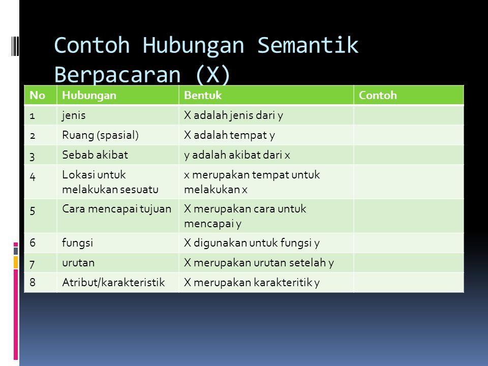 Contoh Analisis Domain Pendidikan NoIncluded TermSemantic Relationship Cover Term 4Mengikuti kursusAdalah caraCara mencapai prestasi belajar optimal B