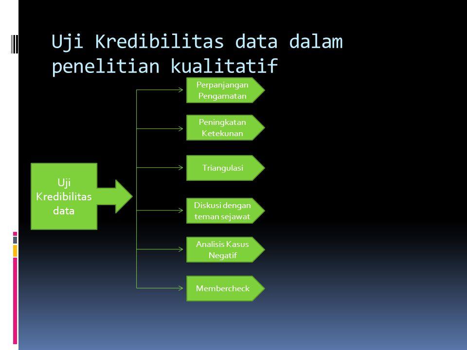 Validitas Reliabilitas dalam Penelitian Kualitatif AspekMetode KuantitatifMetode Kualitatif Nilai kebenaranValiditas internalKredibilitas PenerapanVal