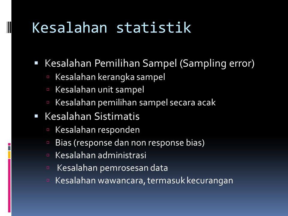Prosedur Pemilihan sampel  Unit sampel: elemen atau sekelompok elemen yang menjadi dasar untuk dipilih menjadi sampel.  Daftar Mahasiswa ( kerangka