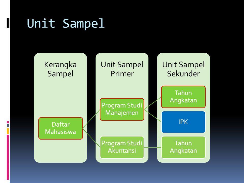 Beberapa Terminologi  Unit Pengambilan sampel: Sekelompok elemen yang tidak tumpang tindih dengan populasi  Kerangka Sampel: Representasi fisik dari