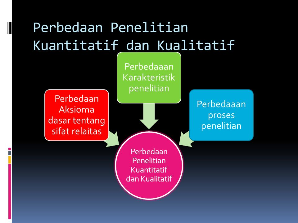 Pengujian hipotesis TEORI Hukum/Dalil Penalaran Induktif Generalisasi Empiris OBSERVASI FAKTA Penalaran Deduktif Penjelasan dan Peramalan HIPOTESIS Pe