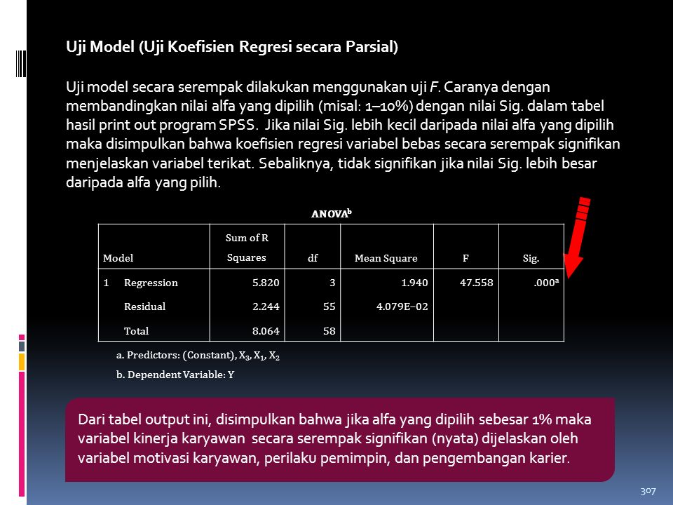 306 Nilai Koefisien Determinasi (R 2 ) Model Summary b ModelRR Square Adjusted R Square Std.