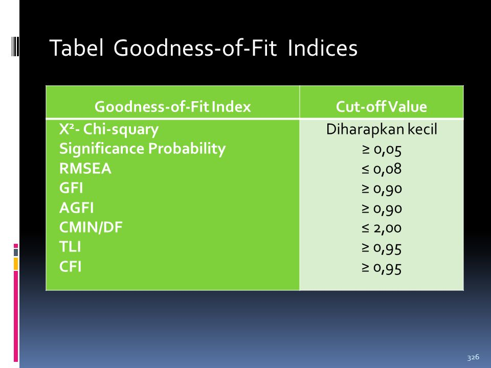 Evaluasi Kriteria Goodness-of-Fit  Langkah pertama dalam evaluasi model yang sudah dihasilkan dalam analisis SEM adalah memperhatikan terpenuhinya as