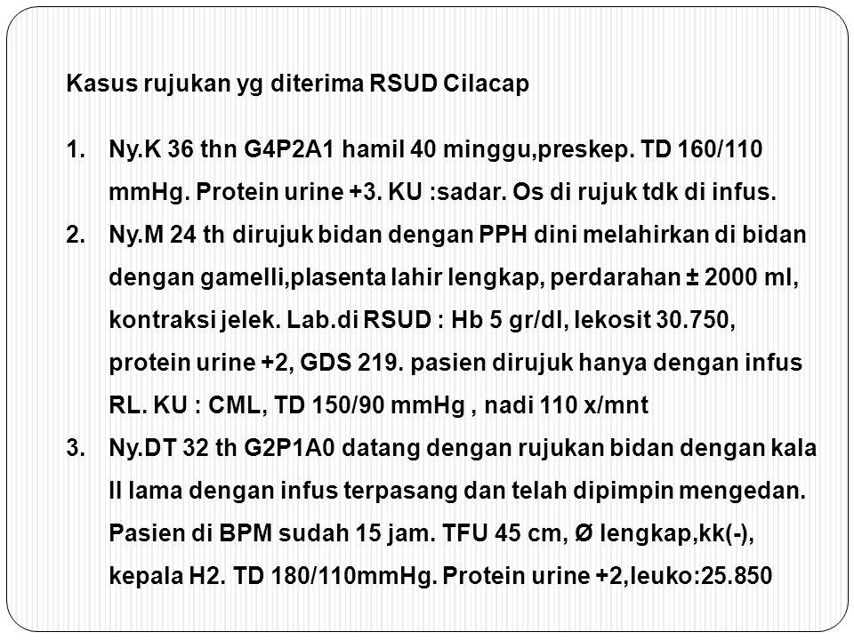 Kasus rujukan yg diterima RSUD Cilacap 1.Ny.K 36 thn G4P2A1 hamil 40 minggu,preskep. TD 160/110 mmHg. Protein urine +3. KU :sadar. Os di rujuk tdk di