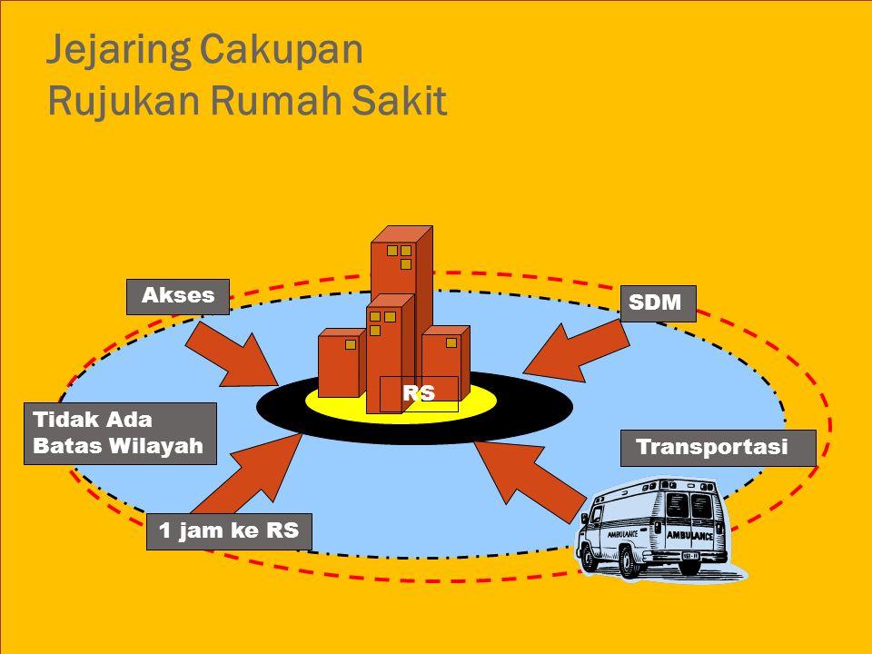 Jejaring Cakupan Rujukan Rumah Sakit RS SDM 1 jam ke RS Akses Transportasi Tidak Ada Batas Wilayah