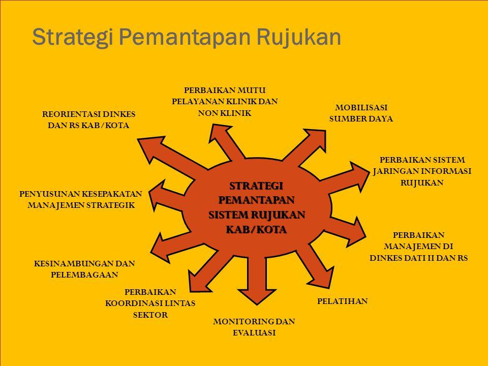 PENYUSUNAN KESEPAKATAN MANAJEMEN STRATEGIK KESINAMBUNGAN DAN PELEMBAGAAN Strategi Pemantapan Rujukan MONITORING DAN EVALUASI PERBAIKAN MUTU PELAYANAN KLINIK DAN NON KLINIK MOBILISASI SUMBER DAYA PERBAIKAN SISTEM JARINGAN INFORMASI RUJUKAN REORIENTASI DINKES DAN RS KAB/KOTA PERBAIKAN KOORDINASI LINTAS SEKTOR PERBAIKAN MANAJEMEN DI DINKES DATI II DAN RS PELATIHAN STRATEGIPEMANTAPAN SISTEM RUJUKAN KAB/KOTA