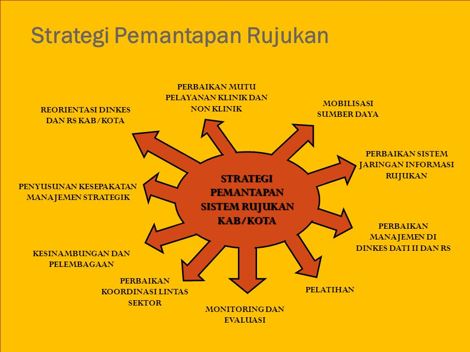 PENYUSUNAN KESEPAKATAN MANAJEMEN STRATEGIK KESINAMBUNGAN DAN PELEMBAGAAN Strategi Pemantapan Rujukan MONITORING DAN EVALUASI PERBAIKAN MUTU PELAYANAN