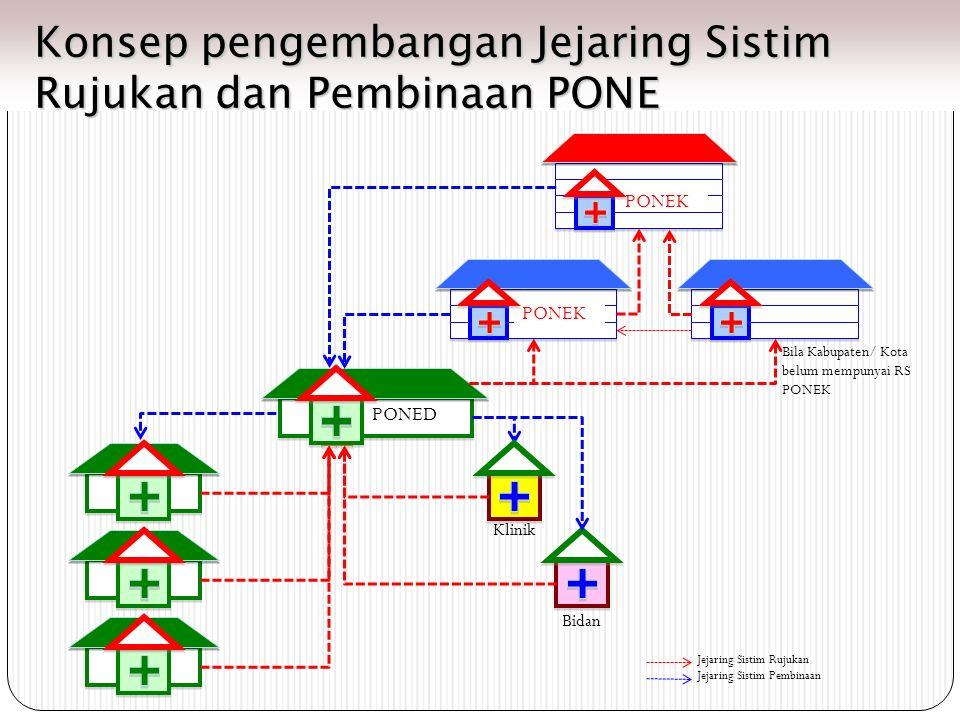 PONEK PONED Klinik Bidan Bila Kabupaten/ Kota belum mempunyai RS PONEK Jejaring Sistim Rujukan Jejaring Sistim Pembinaan Konsep pengembangan Jejaring Sistim Rujukan dan Pembinaan PONE