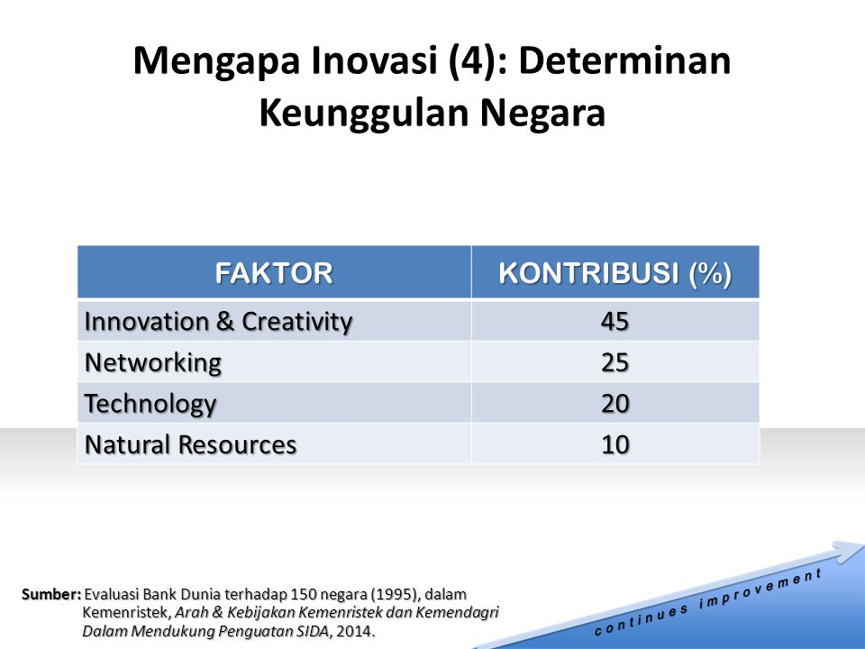 FAKTOR KONTRIBUSI (%) Innovation & Creativity 45 Networking25 Technology20 Natural Resources 10 Sumber: Evaluasi Bank Dunia terhadap 150 negara (1995)