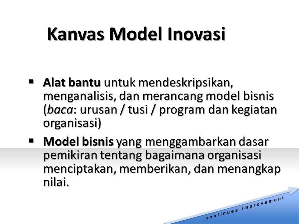 Kanvas Model Inovasi  Alat bantu untuk mendeskripsikan, menganalisis, dan merancang model bisnis (baca: urusan / tusi / program dan kegiatan organisasi)  Model bisnis yang menggambarkan dasar pemikiran tentang bagaimana organisasi menciptakan, memberikan, dan menangkap nilai.
