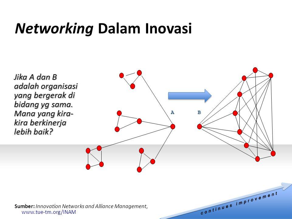Networking Dalam Inovasi Sumber: Innovation Networks and Alliance Management, www.tue-tm.org/INAM AB Jika A dan B adalah organisasi yang bergerak di bidang yg sama.