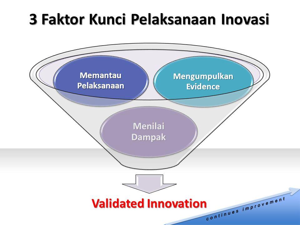 3 Faktor Kunci Pelaksanaan Inovasi Validated Innovation Menilai Dampak Memantau Pelaksanaan Mengumpulkan Evidence