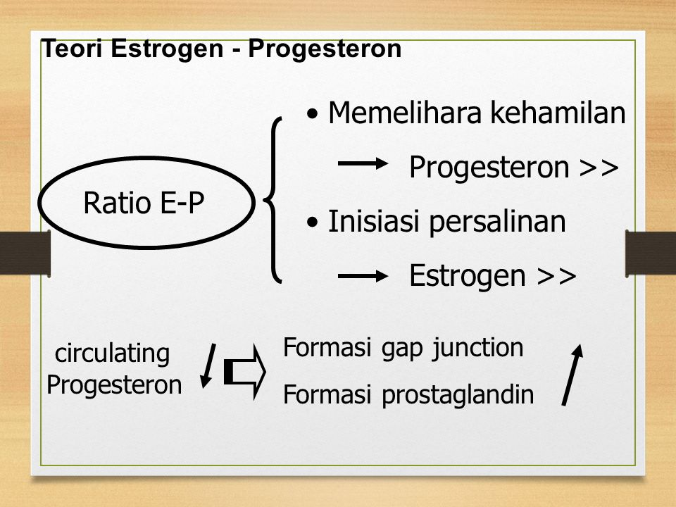 Teori Estrogen - Progesteron Ratio E-P Memelihara kehamilan Progesteron >> Inisiasi persalinan Estrogen >> circulating Progesteron Formasi gap junction Formasi prostaglandin
