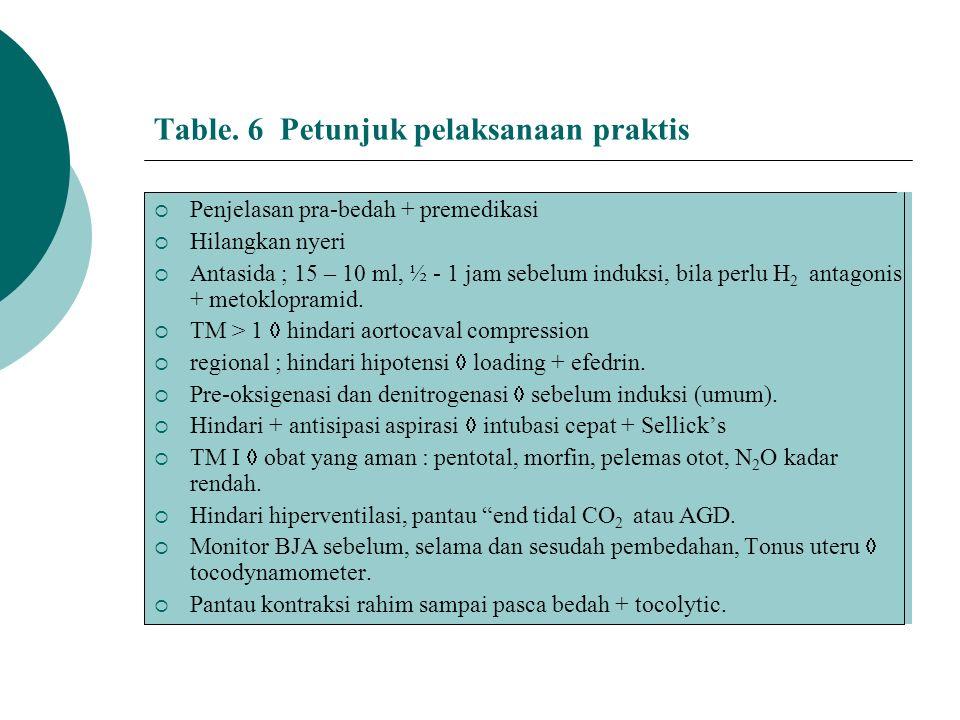 Table. 6 Petunjuk pelaksanaan praktis  Penjelasan pra-bedah + premedikasi  Hilangkan nyeri  Antasida ; 15 – 10 ml, ½ - 1 jam sebelum induksi, bila