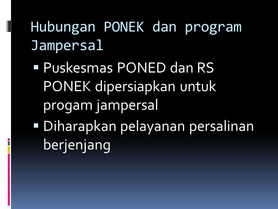 Hubungan PONEK dan program Jampersal  Puskesmas PONED dan RS PONEK dipersiapkan untuk progam jampersal  Diharapkan pelayanan persalinan berjenjang