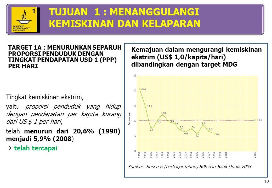 Kemajuan dalam mengurangi kemiskinan ekstrim (US$ 1,0/kapita/hari) dibandingkan dengan target MDG Sumber: Susenas (berbagai tahun) BPS dan Bank Dunia