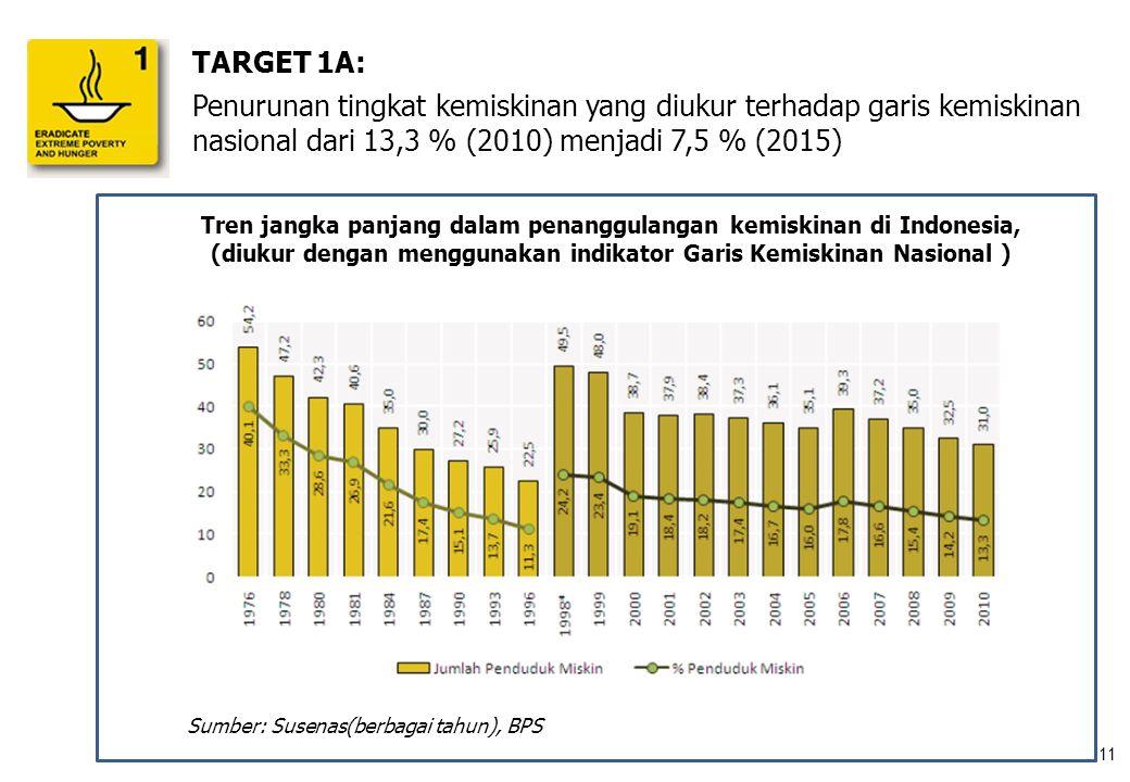 TARGET 1A: Penurunan tingkat kemiskinan yang diukur terhadap garis kemiskinan nasional dari 13,3 % (2010) menjadi 7,5 % (2015) 11 Tren jangka panjang