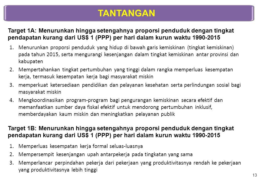 TANTANGAN Target 1A: Menurunkan hingga setengahnya proporsi penduduk dengan tingkat pendapatan kurang dari US$ 1 (PPP) per hari dalam kurun waktu 1990