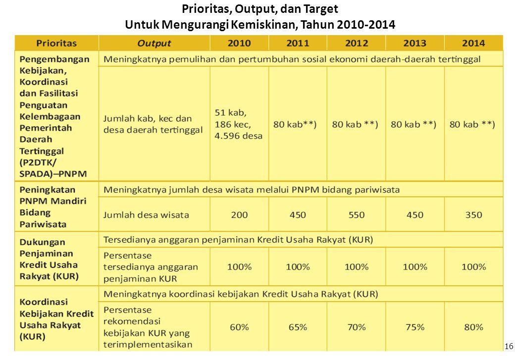 Prioritas, Output, dan Target Untuk Mengurangi Kemiskinan, Tahun 2010-2014 16
