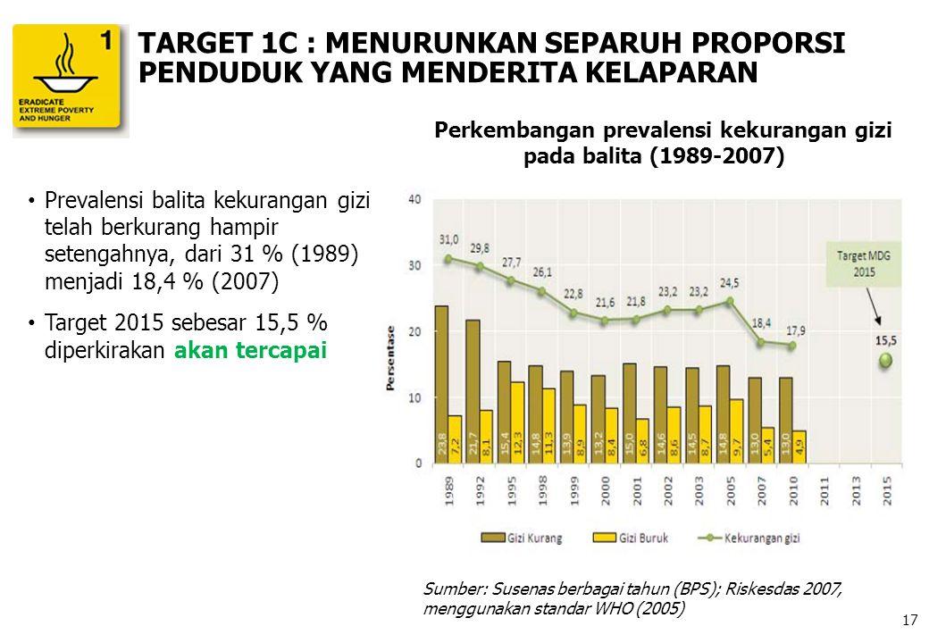 Prevalensi balita kekurangan gizi telah berkurang hampir setengahnya, dari 31 % (1989) menjadi 18,4 % (2007) Target 2015 sebesar 15,5 % diperkirakan a