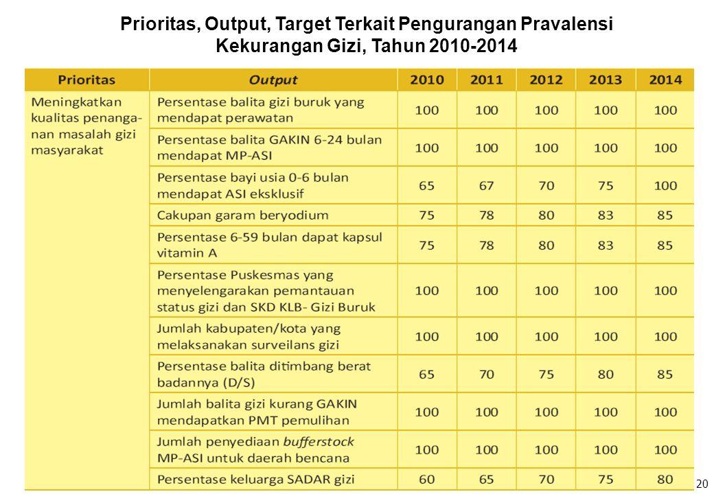 Prioritas, Output, Target Terkait Pengurangan Pravalensi Kekurangan Gizi, Tahun 2010-2014 20