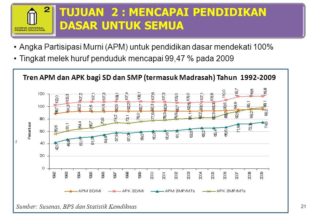 21 Angka Partisipasi Murni (APM) untuk pendidikan dasar mendekati 100% Tingkat melek huruf penduduk mencapai 99,47 % pada 2009. Tren APM dan APK bagi