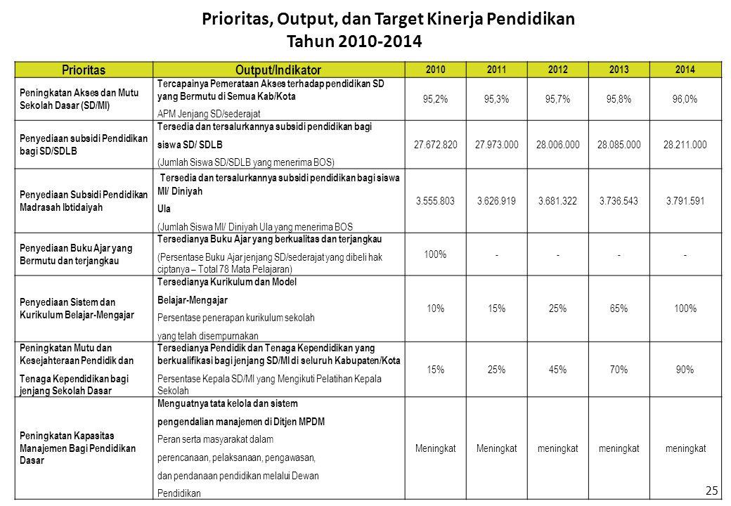 Prioritas, Output, dan Target Kinerja Pendidikan Tahun 2010-2014 Prioritas Output/Indikator 20102011201220132014 Peningkatan Akses dan Mutu Sekolah Da