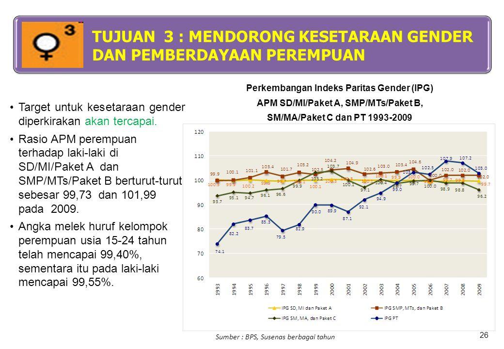 Sumber : BPS, Susenas berbagai tahun Target untuk kesetaraan gender diperkirakan akan tercapai. Rasio APM perempuan terhadap laki-laki di SD/MI/Paket