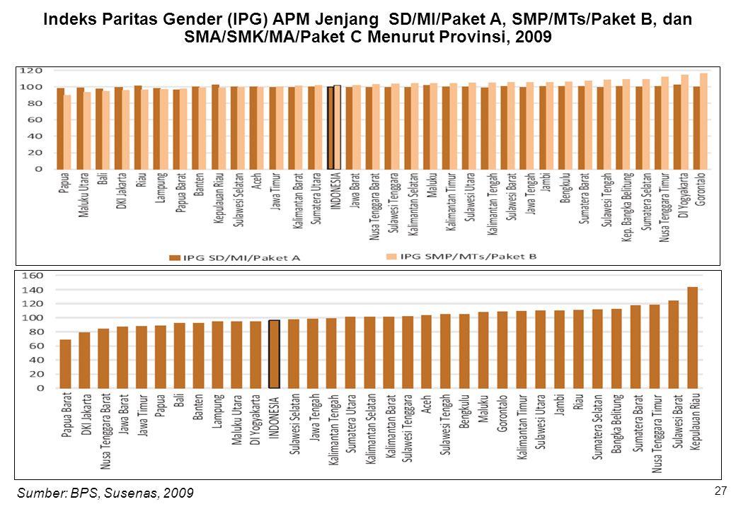 Sumber: BPS, Susenas, 2009 Indeks Paritas Gender (IPG) APM Jenjang SD/MI/Paket A, SMP/MTs/Paket B, dan SMA/SMK/MA/Paket C Menurut Provinsi, 2009 27