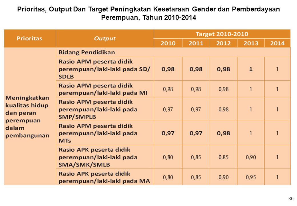 Prioritas, Output Dan Target Peningkatan Kesetaraan Gender dan Pemberdayaan Perempuan, Tahun 2010-2014 30