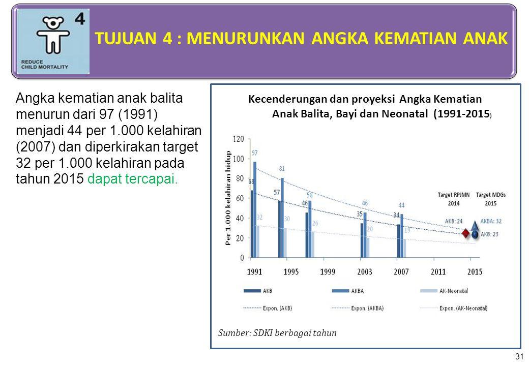 31 Angka kematian anak balita menurun dari 97 (1991) menjadi 44 per 1.000 kelahiran (2007) dan diperkirakan target 32 per 1.000 kelahiran pada tahun 2