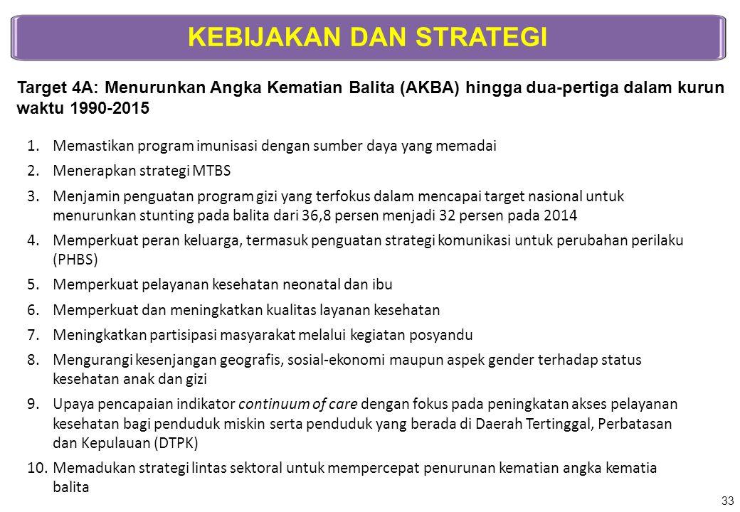 KEBIJAKAN DAN STRATEGI Target 4A: Menurunkan Angka Kematian Balita (AKBA) hingga dua-pertiga dalam kurun waktu 1990-2015 1.Memastikan program imunisas