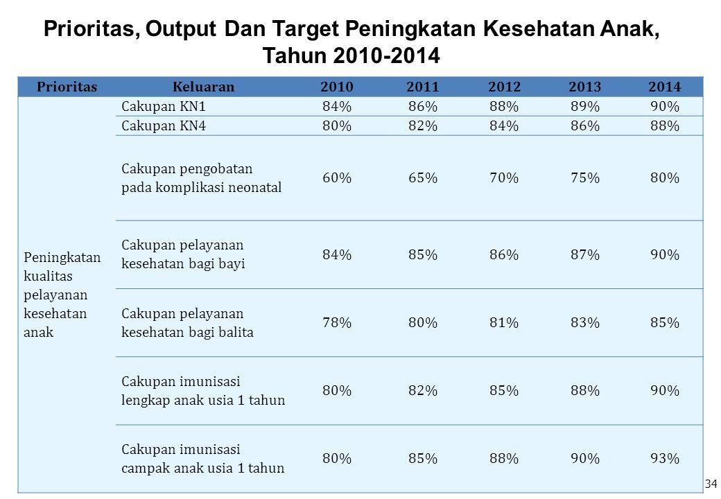 PrioritasKeluaran20102011201220132014 Peningkatan kualitas pelayanan kesehatan anak Cakupan KN184%86%88%89%90% Cakupan KN480%82%84%86%88% Cakupan peng