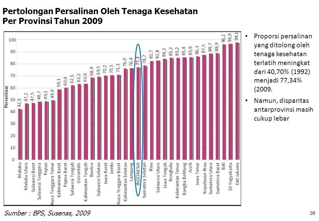 Sumber : Susenas 2008 Pertolongan Persalinan Oleh Tenaga Kesehatan Per Provinsi Tahun 2009 36 Sumber : BPS, Susenas, 2009 Proporsi persalinan yang dit