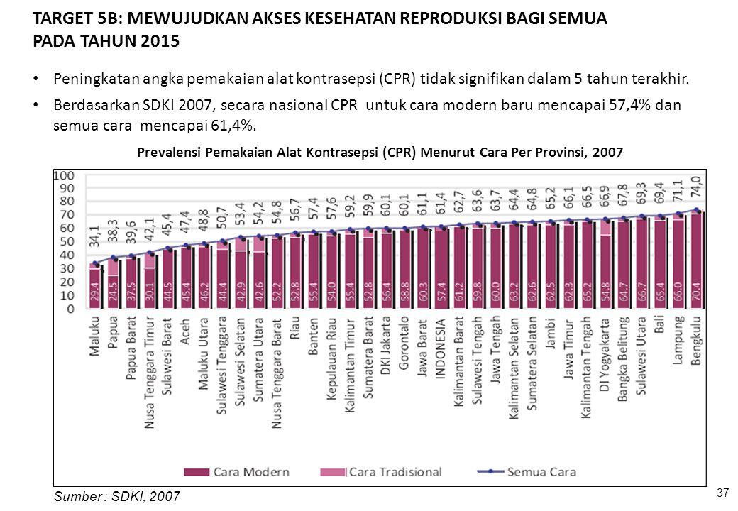 37 Sumber : SDKI, 2007 Peningkatan angka pemakaian alat kontrasepsi (CPR) tidak signifikan dalam 5 tahun terakhir. Berdasarkan SDKI 2007, secara nasio