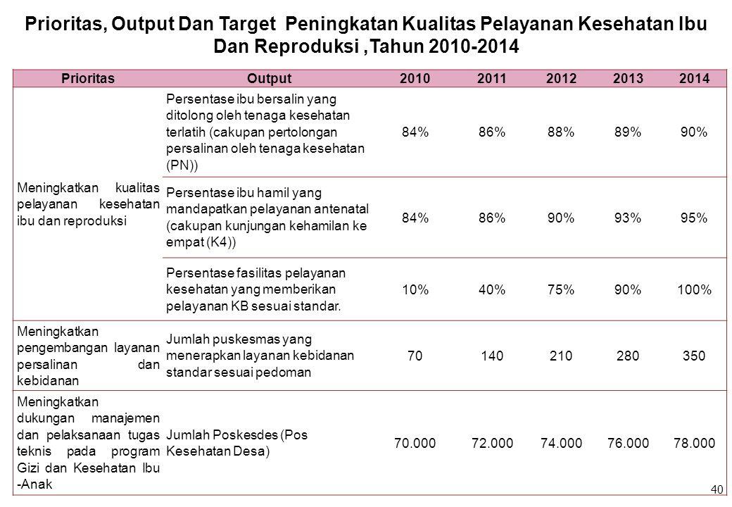 PrioritasOutput20102011201220132014 Meningkatkan kualitas pelayanan kesehatan ibu dan reproduksi Persentase ibu bersalin yang ditolong oleh tenaga kes