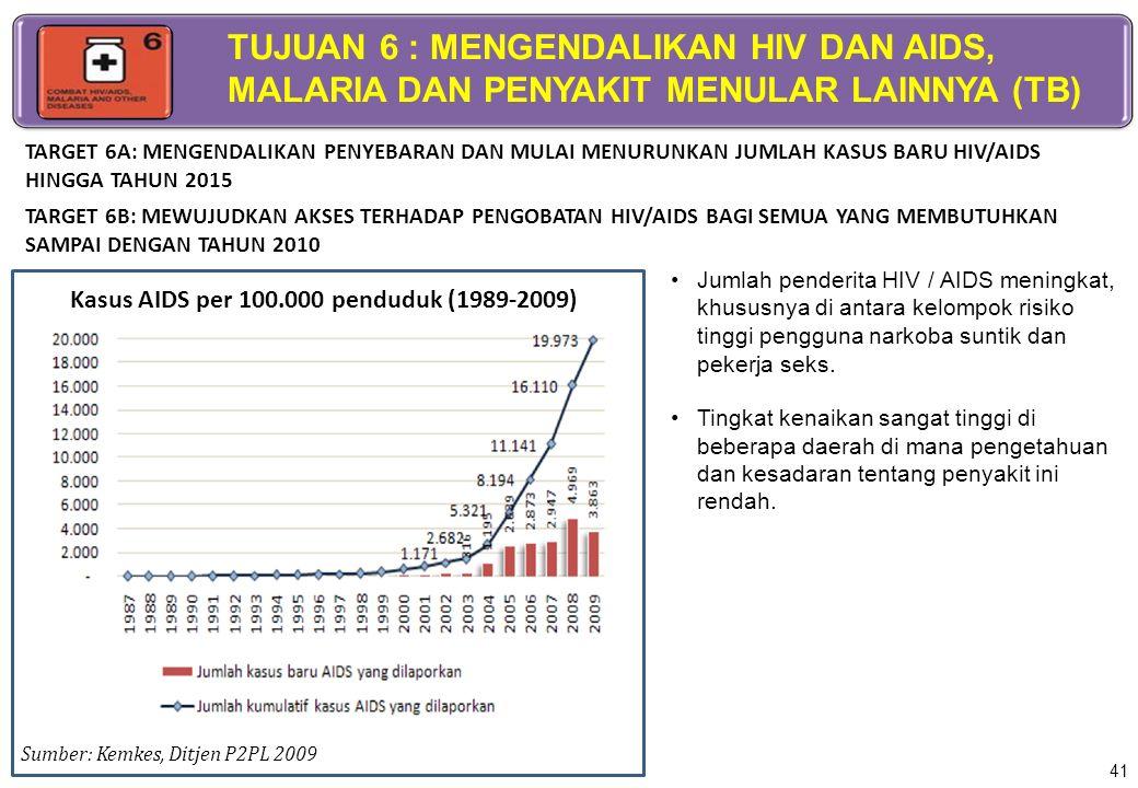 Jumlah penderita HIV / AIDS meningkat, khususnya di antara kelompok risiko tinggi pengguna narkoba suntik dan pekerja seks. Tingkat kenaikan sangat ti