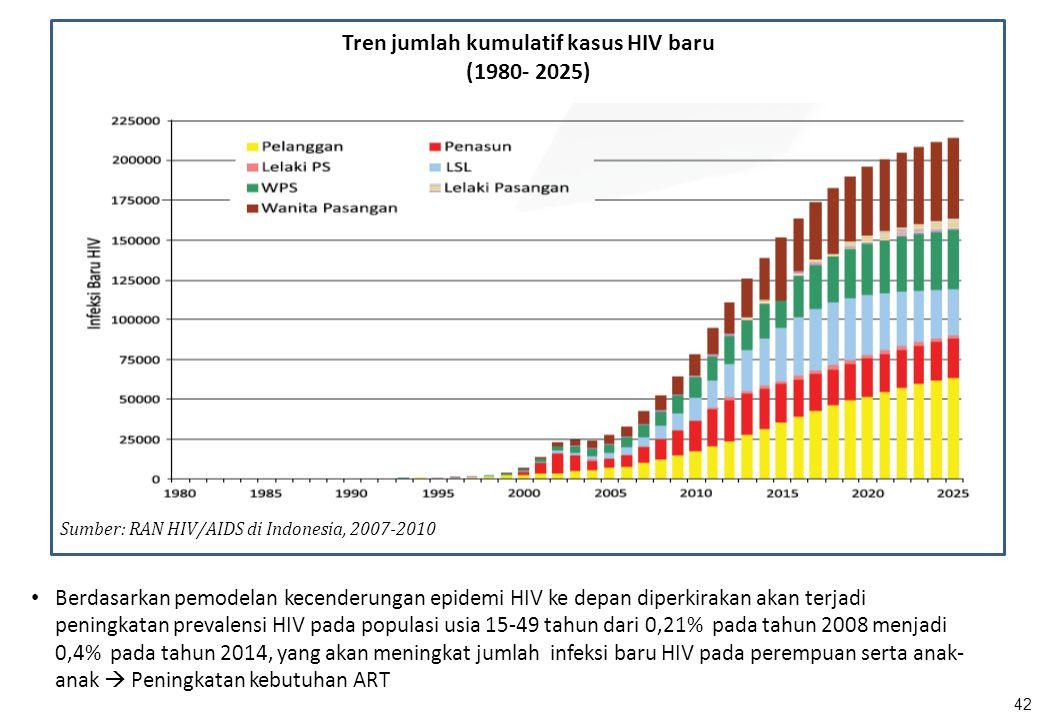 Tren jumlah kumulatif kasus HIV baru (1980- 2025) Sumber: RAN HIV/AIDS di Indonesia, 2007-2010 Berdasarkan pemodelan kecenderungan epidemi HIV ke depa