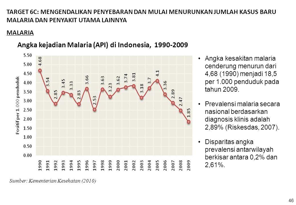 Angka kejadian Malaria (API) di Indonesia, 1990-2009 Sumber: Kementerian Kesehatan (2010) TARGET 6C: MENGENDALIKAN PENYEBARAN DAN MULAI MENURUNKAN JUM