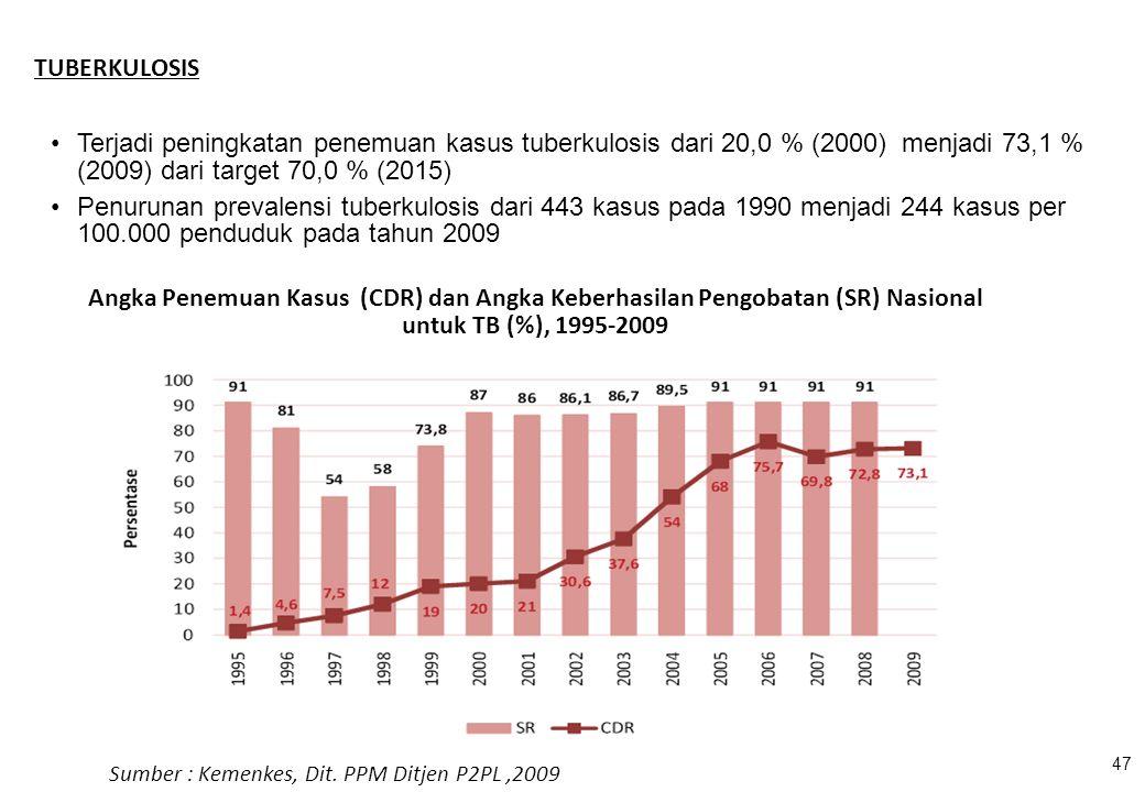 Angka Penemuan Kasus (CDR) dan Angka Keberhasilan Pengobatan (SR) Nasional untuk TB (%), 1995-2009 Sumber : Kemenkes, Dit. PPM Ditjen P2PL,2009 47 Ter
