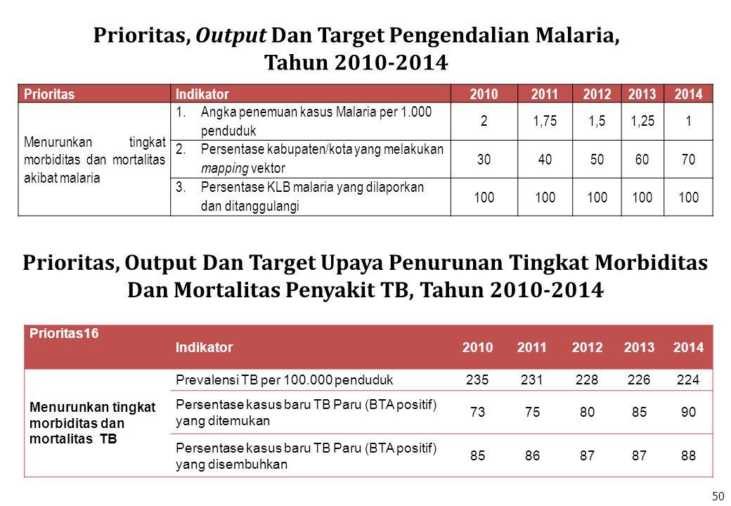 PrioritasIndikator20102011201220132014 Menurunkan tingkat morbiditas dan mortalitas akibat malaria 1.Angka penemuan kasus Malaria per 1.000 penduduk 2