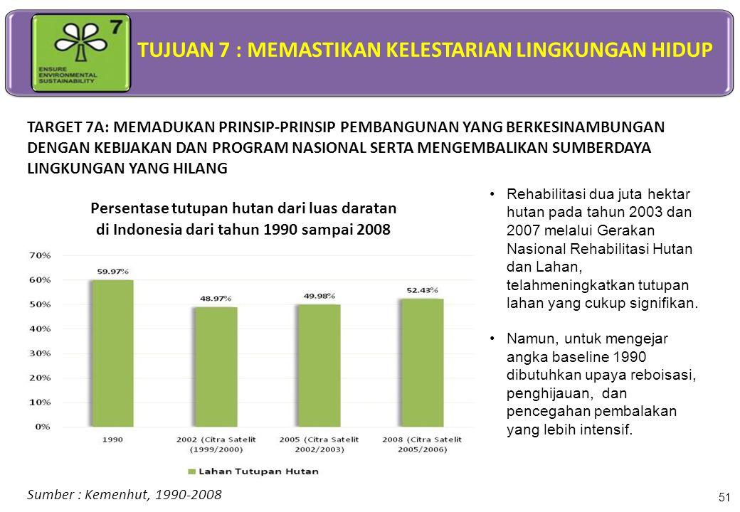 Persentase tutupan hutan dari luas daratan di Indonesia dari tahun 1990 sampai 2008 Sumber : Kemenhut, 1990-2008 51 TARGET 7A: MEMADUKAN PRINSIP-PRINS
