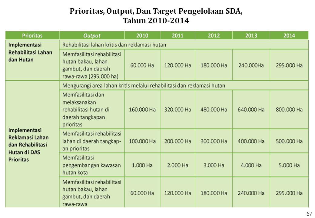 Prioritas, Output, Dan Target Pengelolaan SDA, Tahun 2010-2014 57