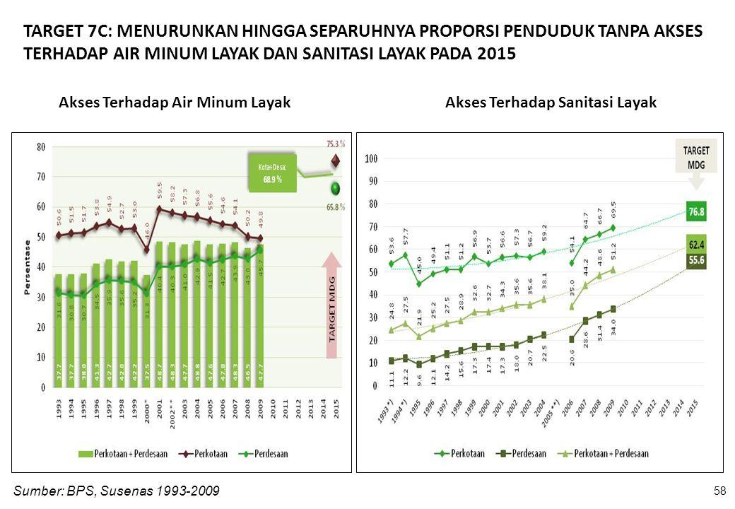 Akses Terhadap Air Minum Layak Sumber: BPS, Susenas 1993-2009 58 Akses Terhadap Sanitasi Layak TARGET 7C: MENURUNKAN HINGGA SEPARUHNYA PROPORSI PENDUD